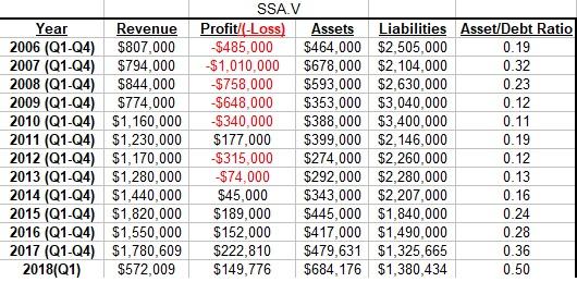 SSA 12 Year Chart