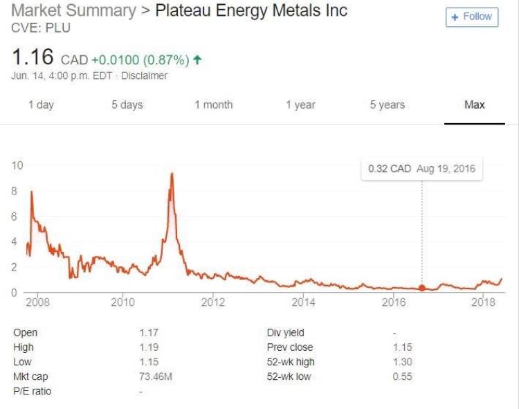 millennial lithium stock news